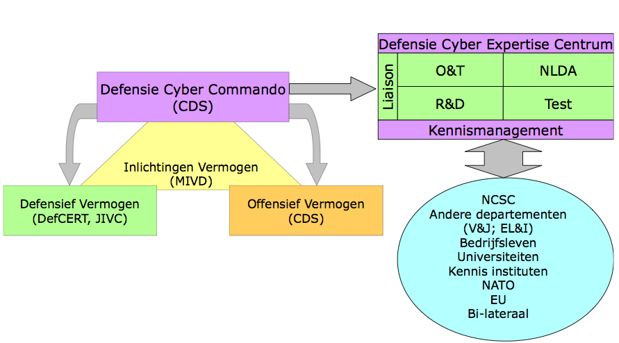 dcc-ontwerp-organogram-2011
