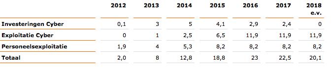 defensie-budget-cyber-2015