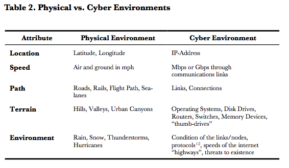 phister2011-table-2-cyber-vs-physical