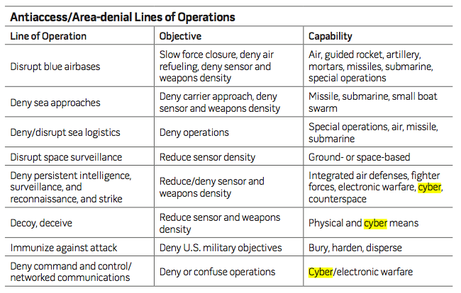usaf-cyber-example