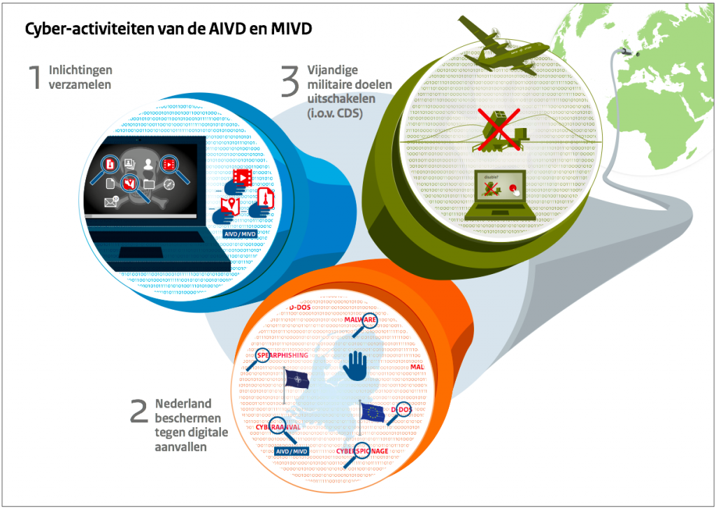 cyberactiviteiten-AIVD-MIVD