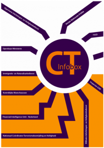 Logo of CT Infobox
