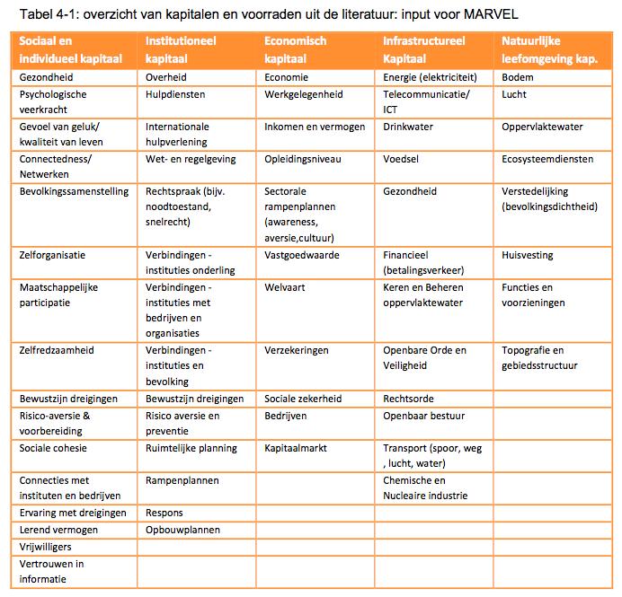2014-TNO-Meetmethoden-Weerbaarheid-Table4-1