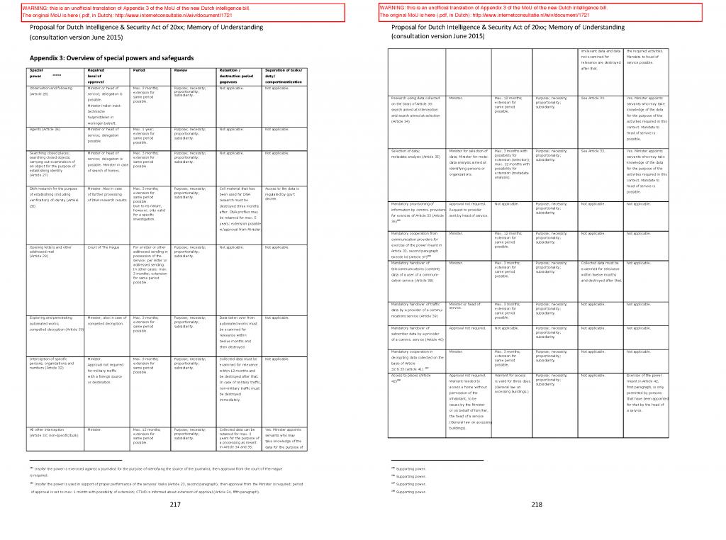 20150702_wiv-voorstel-bijlage3-en