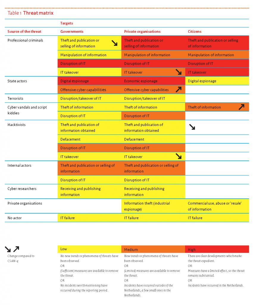 CSAN2015-threatmatrix