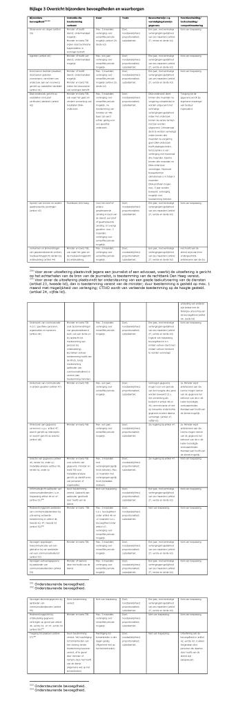 Bijlage 3 Overzicht bijzondere bevoegdheden en waarborgen
