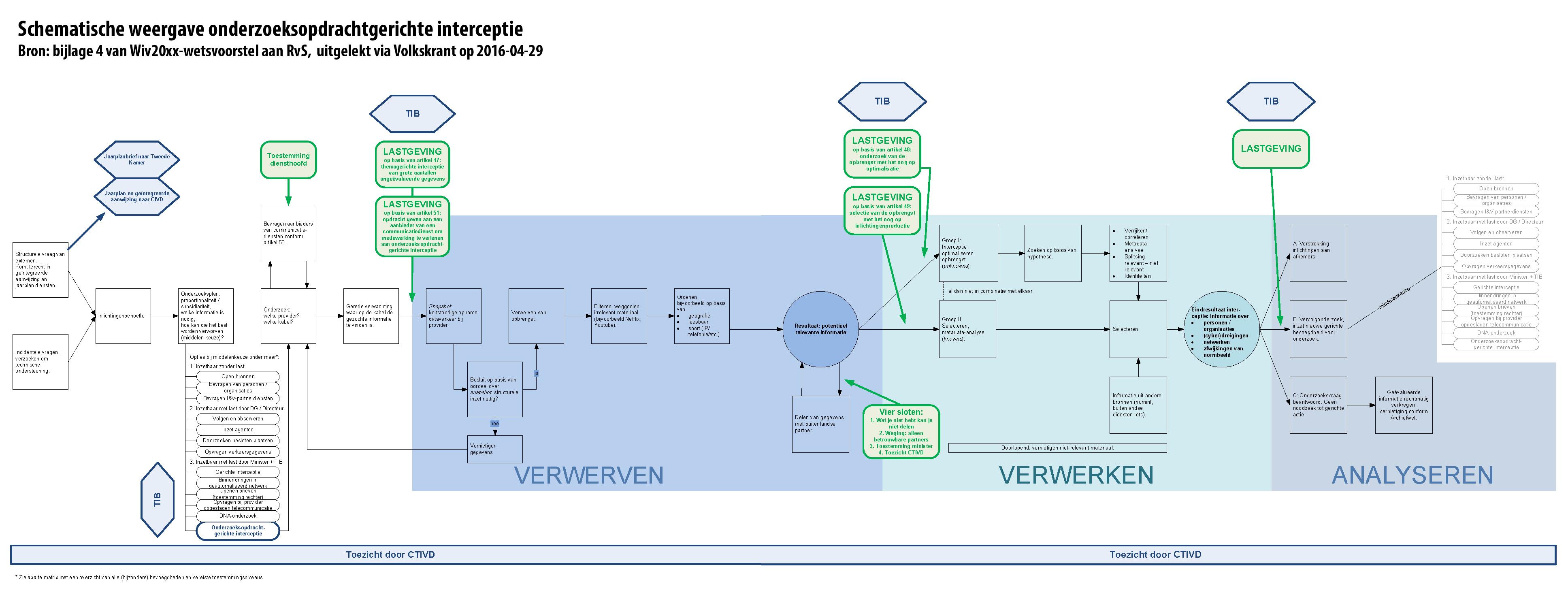 Dutch] Schematische weergave onderzoeksopdrachtgerichte interceptie ...
